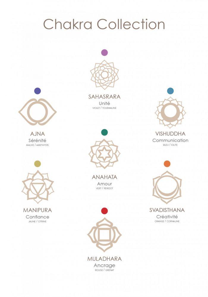 Tatouage 7 Chakras Signification