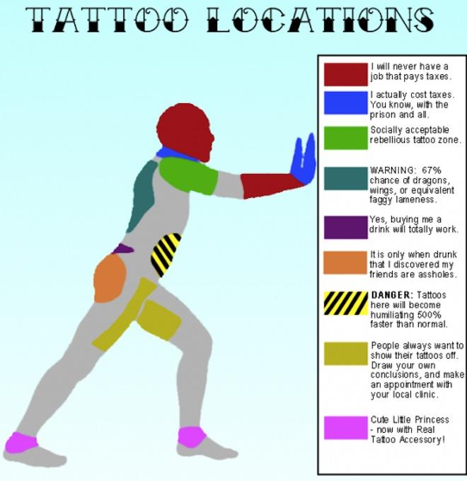 tatouage ou ca fait le moins mal